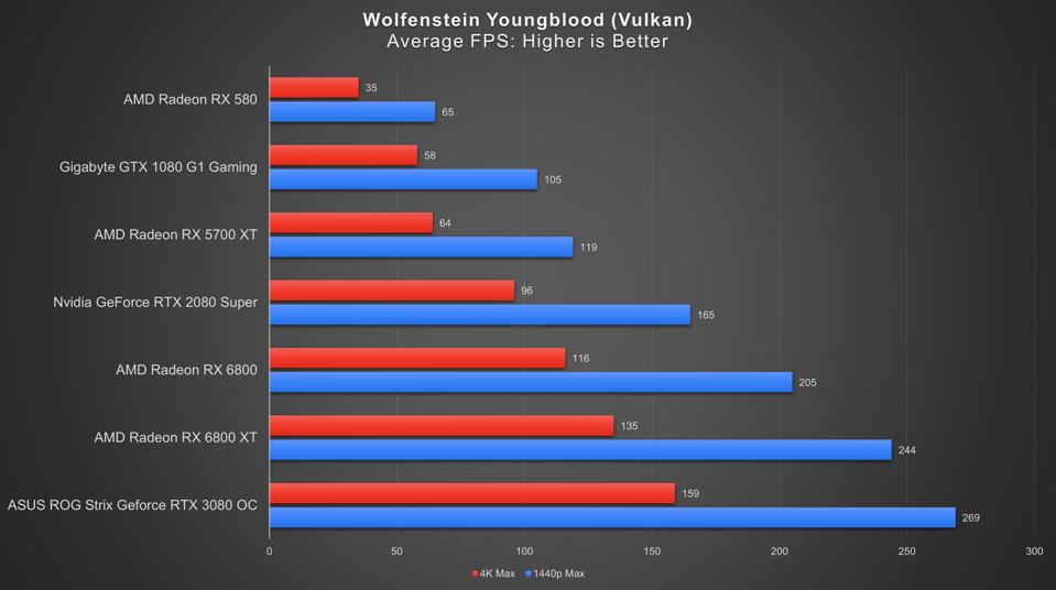 Wolfenstein Youngblood 1440p ve 4K Karşılaştırmaları, Radeon RX 6800 ve XT ile