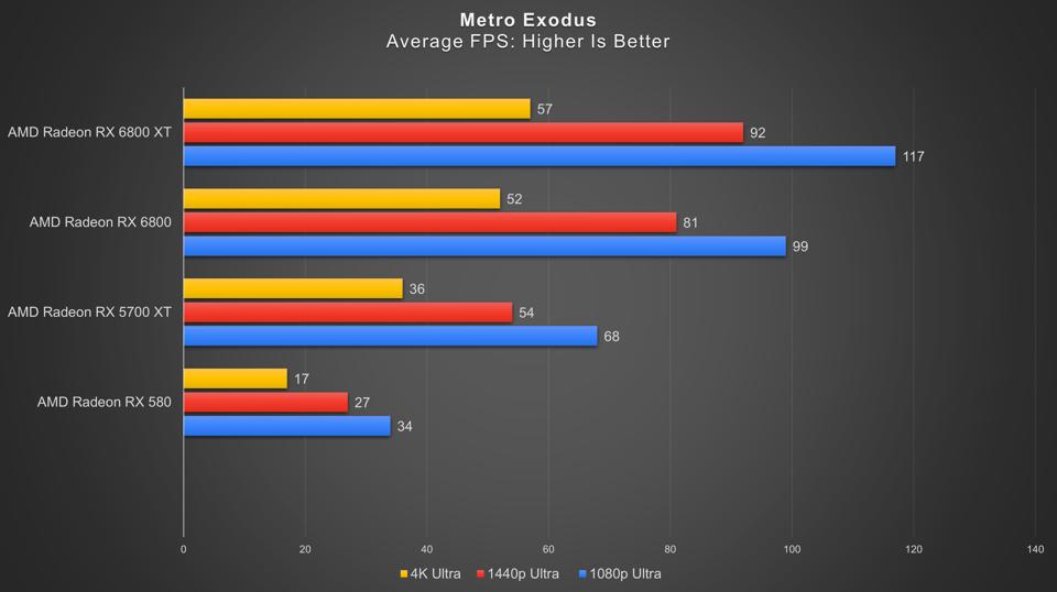 1080p, 1440p ve 4K'da Metro Exodus testleri