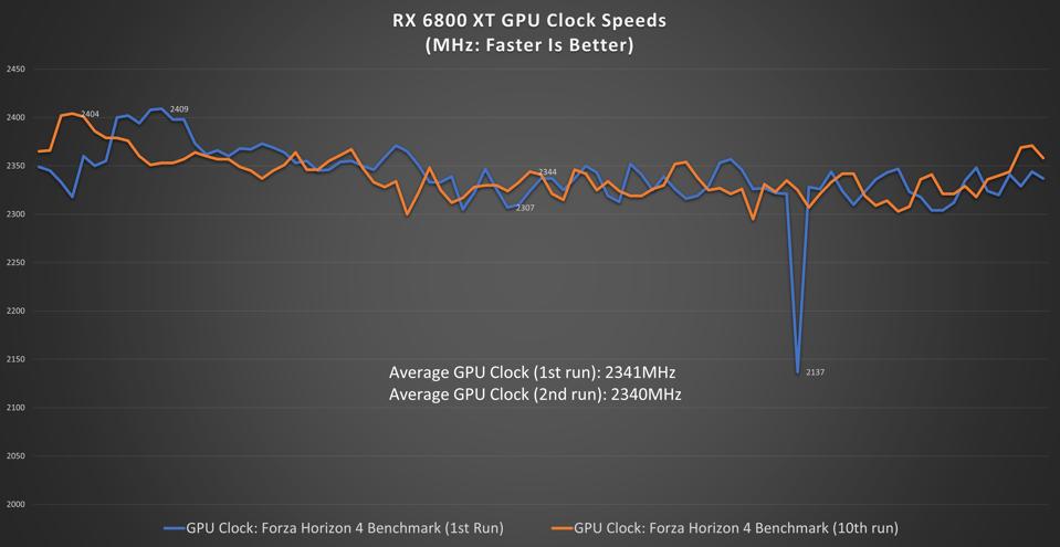 RX 6800 XT GPU Saat Hız Testi
