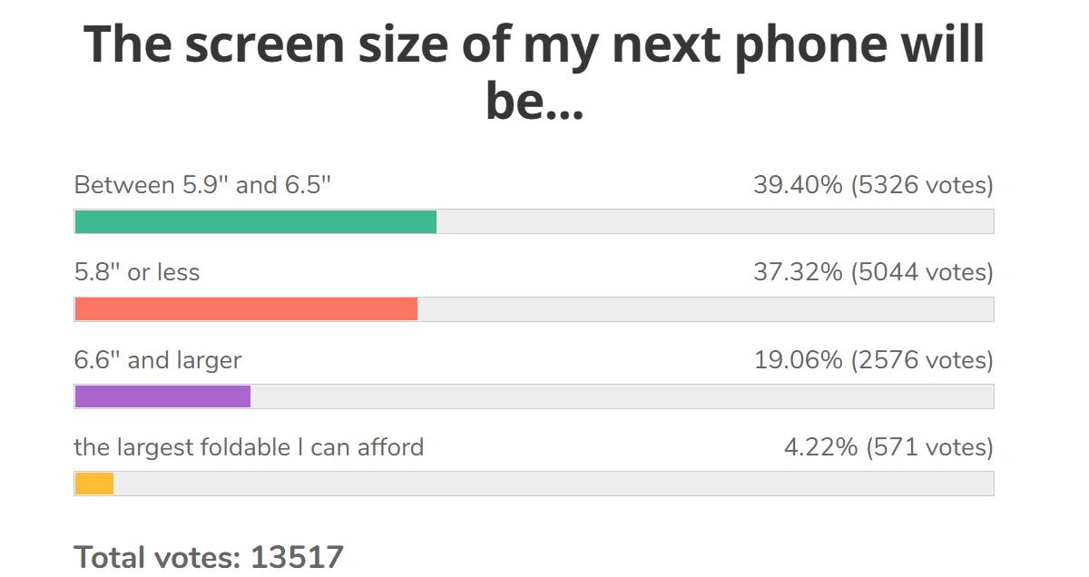 Haftalık anket sonuçları: İdeal ekran boyutu geçen yıla göre biraz arttı