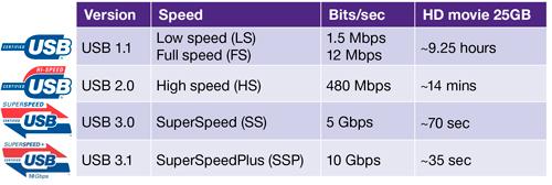 USB 3.0 3.1 Hız Tablosu